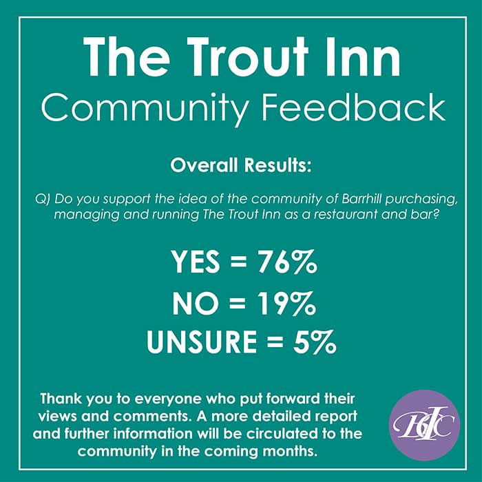 trout inn survey results